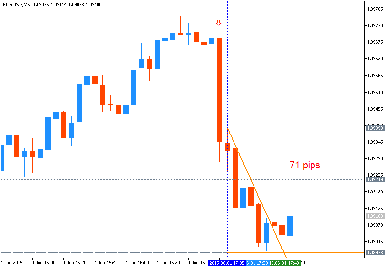 Name:  eurusd-m5-metaquotes-software-corp-71-pips-price-movement-by.png Views: 50 Size:  20.2 KB