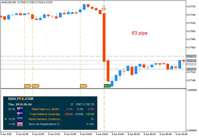Name:  audusd-m5-metaquotes-software-corp-63-pips-price-movement-by.png