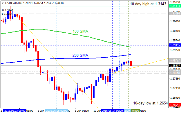 Name:  usdcad-h4-alpari-limited.png Views: 100 Size:  20.5 KB