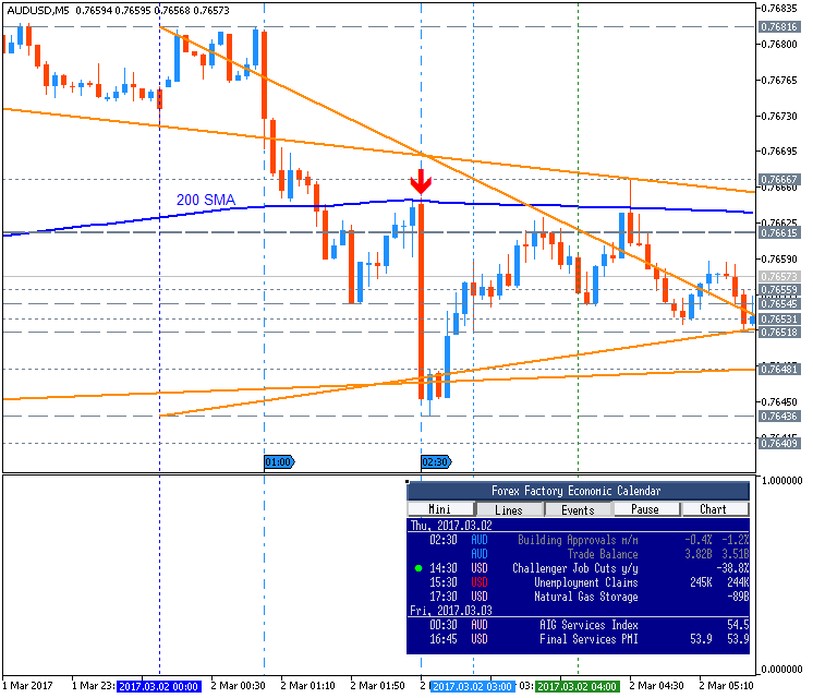 Name:  audusd-m5-metaquotes-software-corp.png Views: 22 Size:  34.6 KB