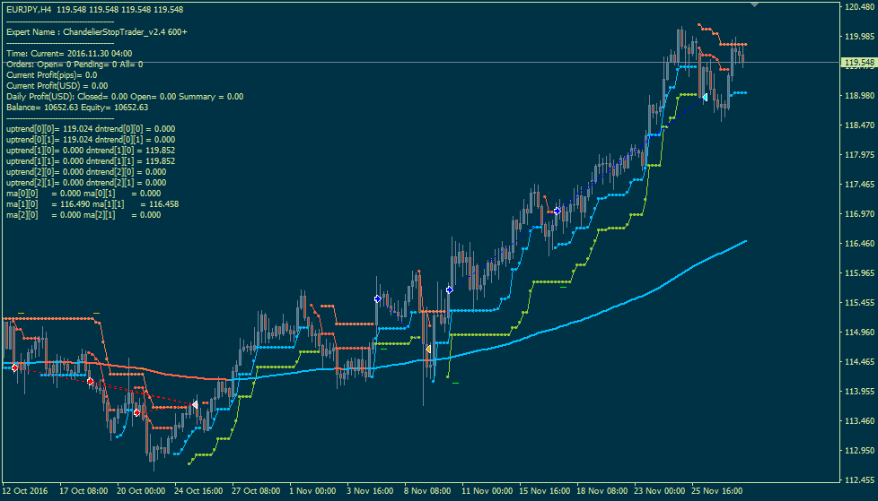 Name:  chandelierstoptrader_v2.5 600+.png