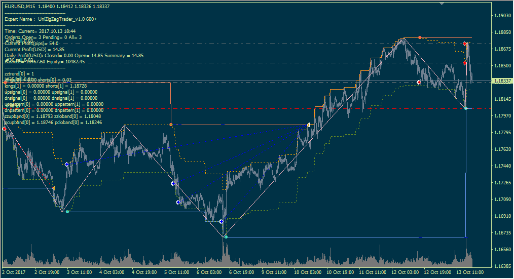 Name:  UniZigZagTrader1.png Views: 20 Size:  48.6 KB