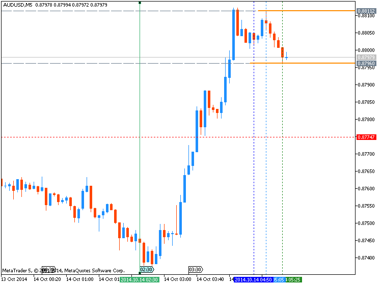 AUD News-audusd-m5-metaquotes-software-corp-temp-file-screenshot-28326.png