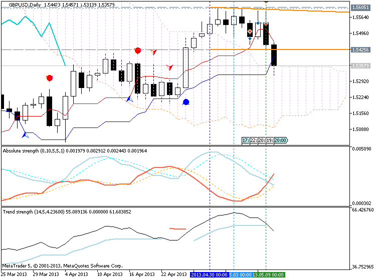 Market condition-gbpusd-d1-metaquotes-software-corp-possible-breakdown.png