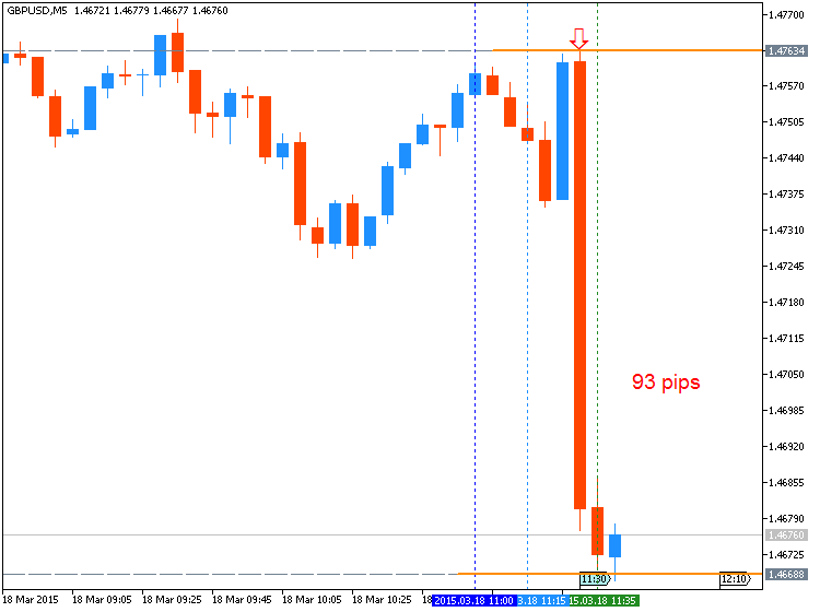 GBP News-gbpusd-m5-metaquotes-software-corp-93-pips-price-movement-.png