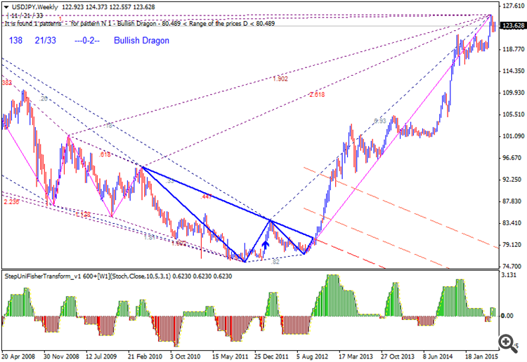 Next Week News-usdjpy-w1-alpari-limited__1.png