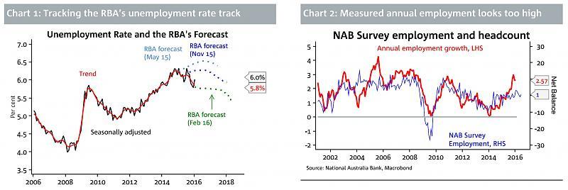 Australia Unemployment Rate-au1.jpg