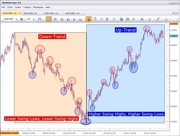 Market condition-market4.png