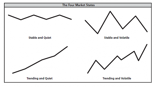 Market condition-4-market-states.png