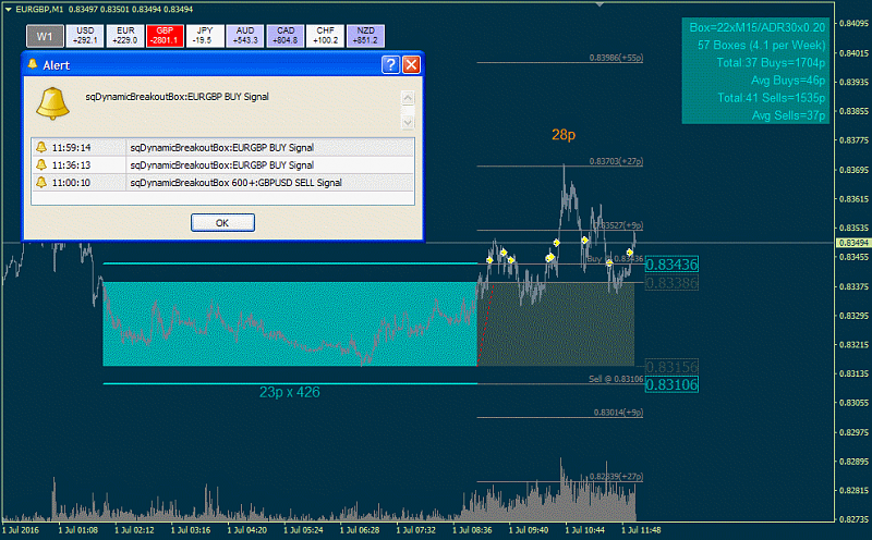 Supply and Demand trading report-sqdynamicbreakoutbox-600-.png