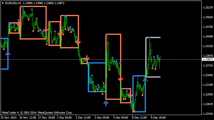 Supply and Demand trading report-eurusd-h1-alpari-limited.png