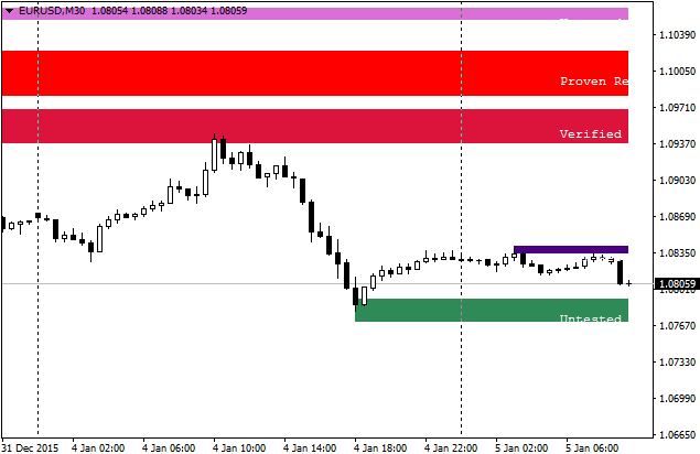 Supply and Demand trading report-shved_supply_and_demand.png