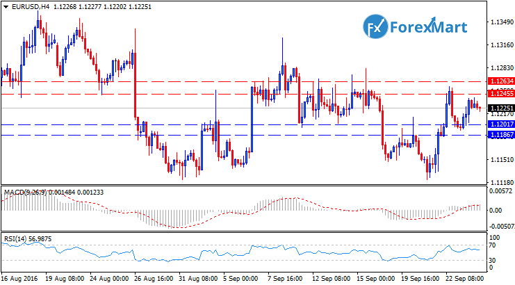 Daily Market Analysis from ForexMart-eurusdh426.png