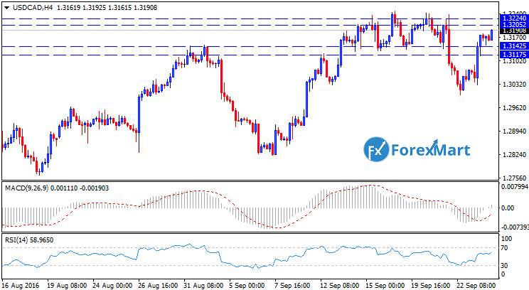 Daily Market Analysis from ForexMart-usdcadh426.png