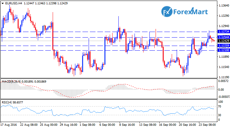 Daily Market Analysis from ForexMart-eurusdtech27.png