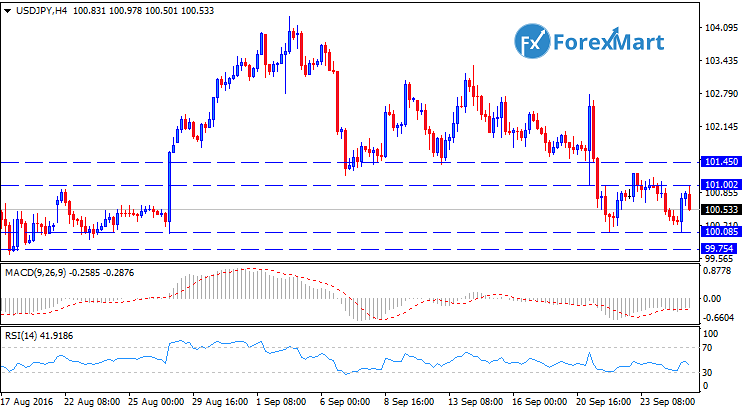 Daily Market Analysis from ForexMart-usdjpytech27.png