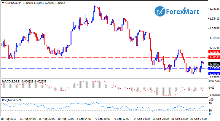 Daily Market Analysis from ForexMart-gbpusdtech28.png