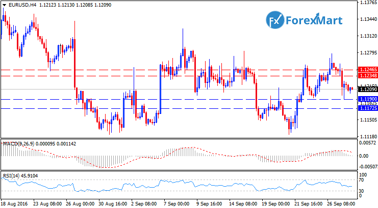 Daily Market Analysis from ForexMart-eurusdtech28.png
