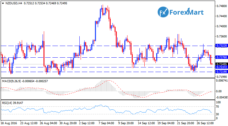 Daily Market Analysis from ForexMart-nzdusdtech28.png