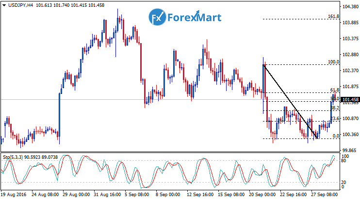 Daily Market Analysis from ForexMart-usdjpyfund29.png