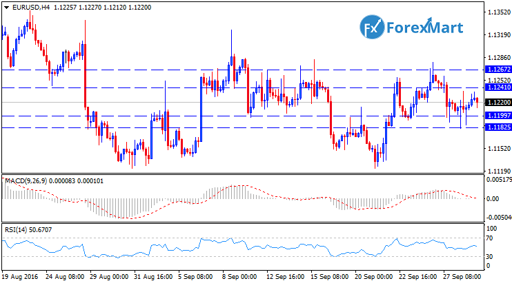 Daily Market Analysis from ForexMart-eurusdtech29.png