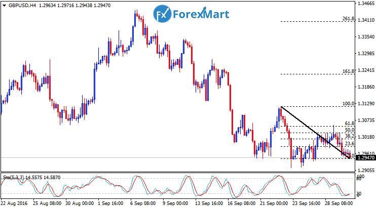 Daily Market Analysis from ForexMart-gbpusdfun30.png