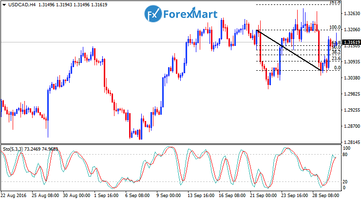 Daily Market Analysis from ForexMart-usdcadfun30.png