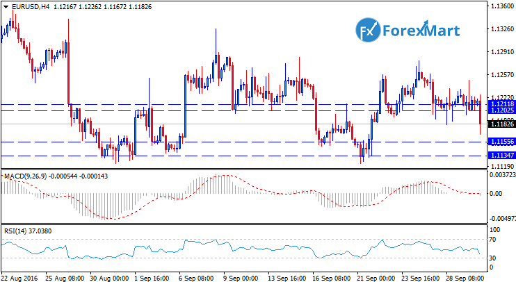 Daily Market Analysis from ForexMart-eurusdtech30.png