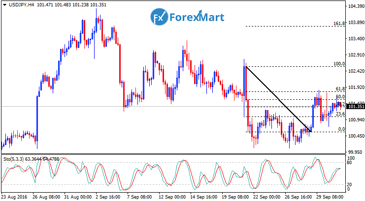 Daily Market Analysis from ForexMart-usdjpyfund03.png