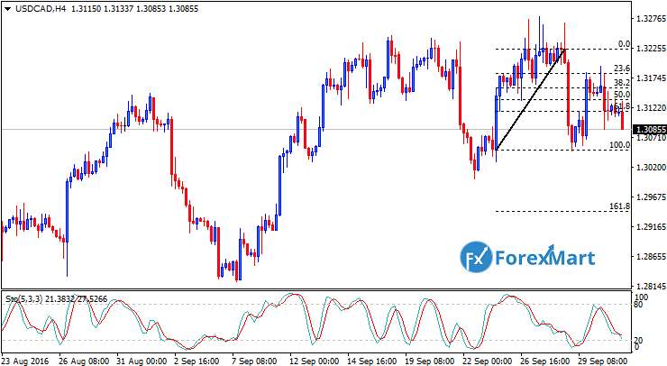 Daily Market Analysis from ForexMart-usdcadfund03.png