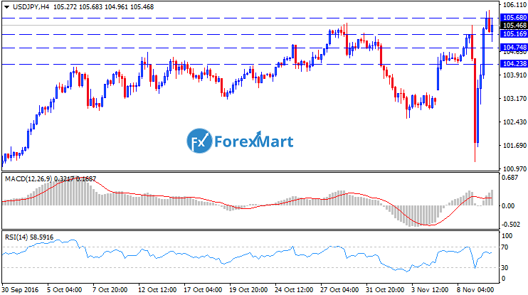 Daily Market Analysis from ForexMart-usdjpytech08.png