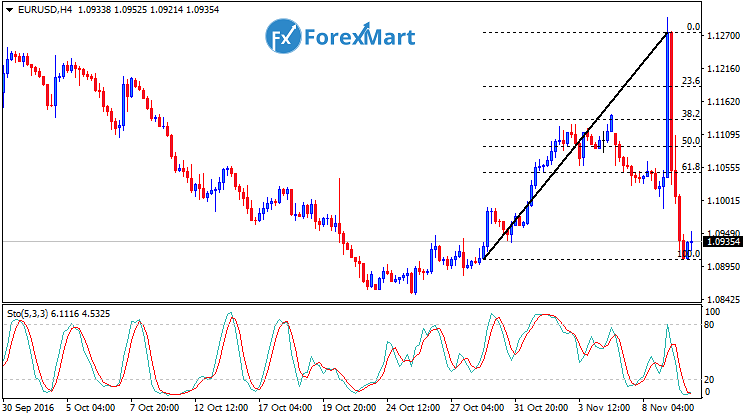 Daily Market Analysis from ForexMart-eurusdfund08.png