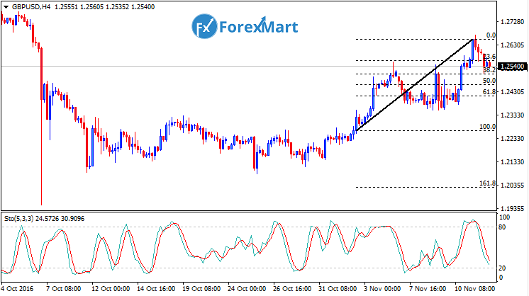 Daily Market Analysis from ForexMart-gbpusdfund14.png