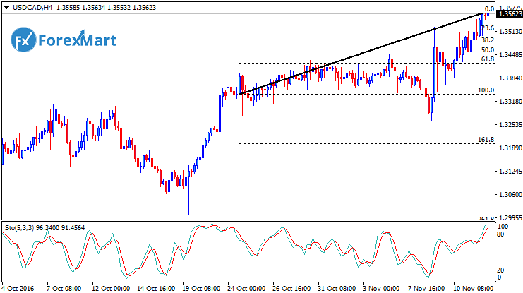 Daily Market Analysis from ForexMart-usdcadfund14.png