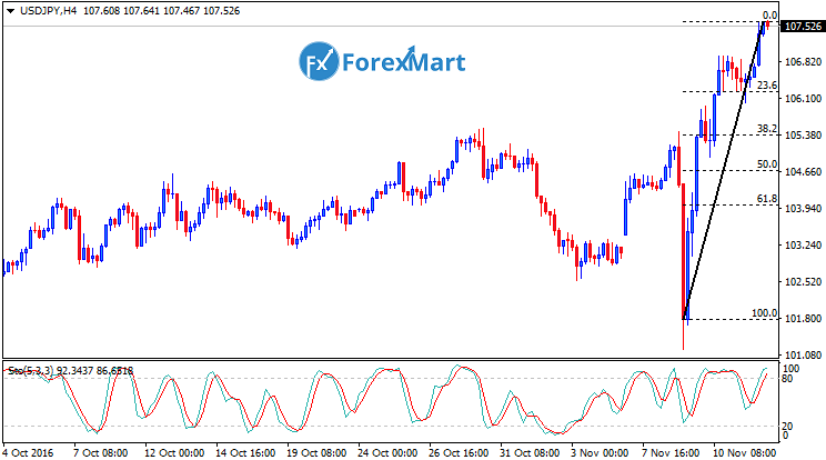 Daily Market Analysis from ForexMart-usdjpy14.png