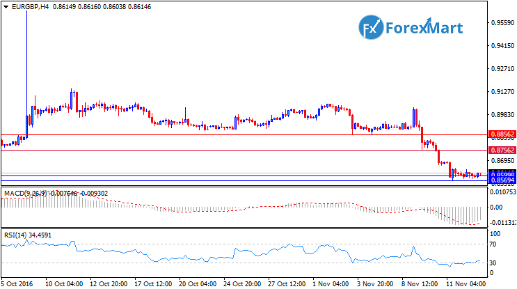 Daily Market Analysis from ForexMart-eurgbp15.png