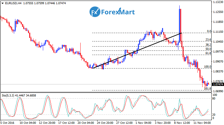Daily Market Analysis from ForexMart-eurusdfund15.png