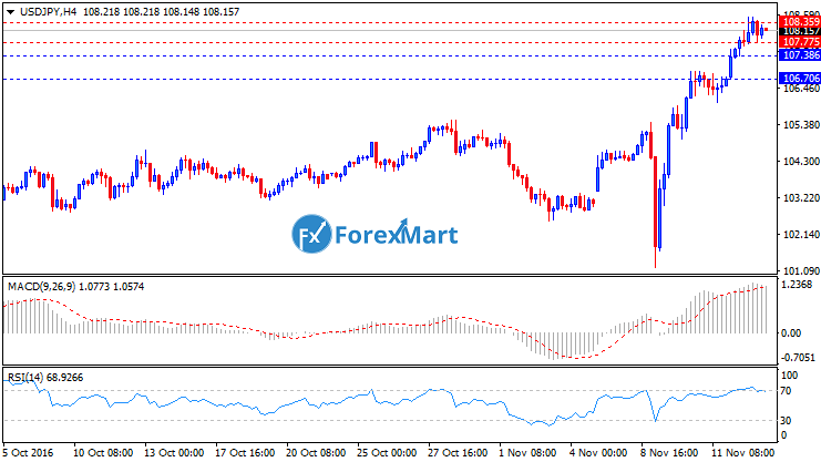 Daily Market Analysis from ForexMart-usdjpytech15.png