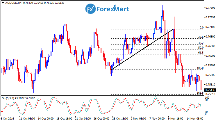 Daily Market Analysis from ForexMart-audusdfund16.png