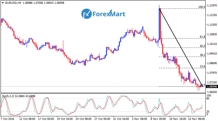 Daily Market Analysis from ForexMart-eurusdfund17.png