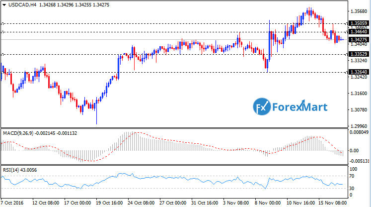 Daily Market Analysis from ForexMart-usdcadtech17.png