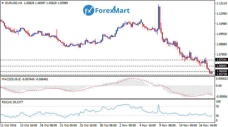 Daily Market Analysis from ForexMart-eurusdtech18.png