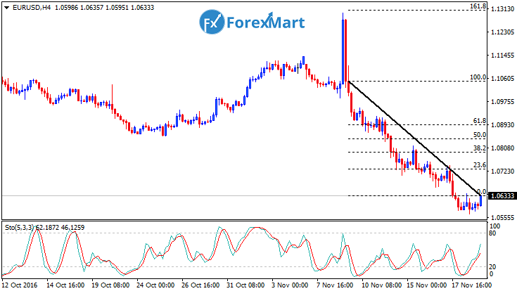 Daily Market Analysis from ForexMart-eurusdfund21.png