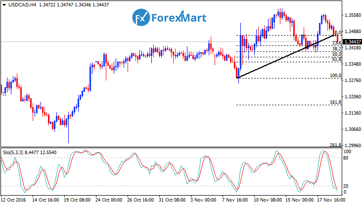 Daily Market Analysis from ForexMart-usdcadfund21.png
