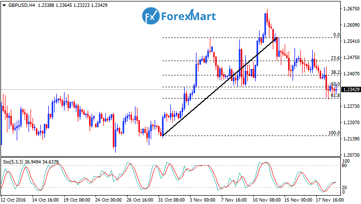 Daily Market Analysis from ForexMart-gbpusdfund21.png