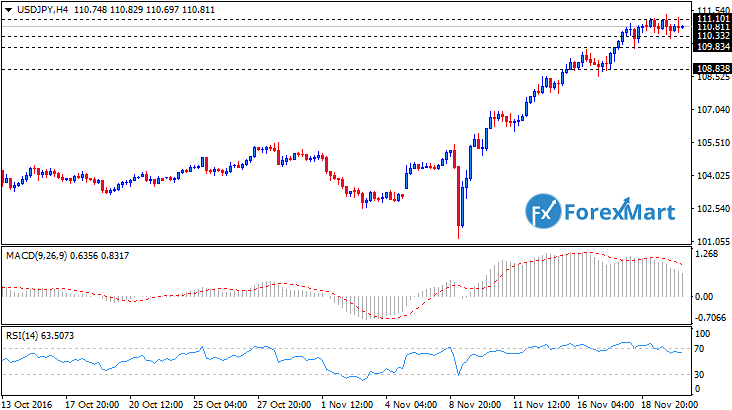 Daily Market Analysis from ForexMart-usdjpytech22.png