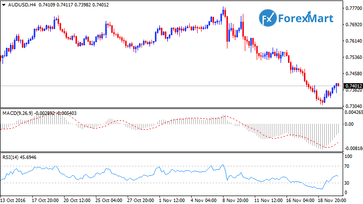 Daily Market Analysis from ForexMart-audusdtech22.png