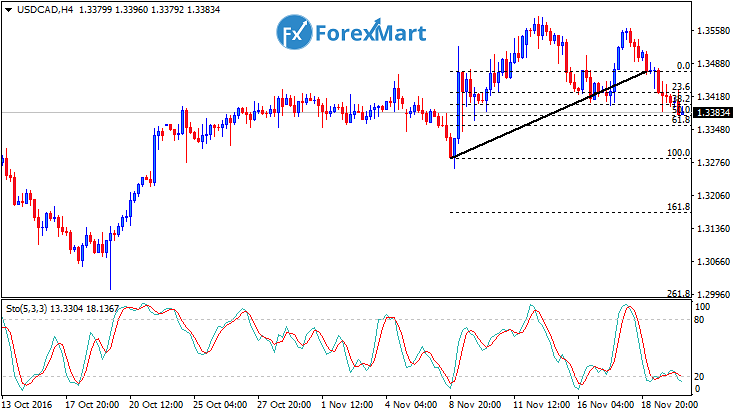 Daily Market Analysis from ForexMart-usdcadfund22.png