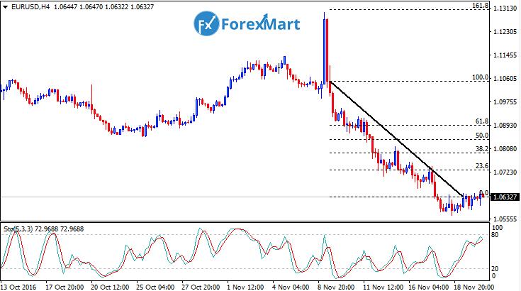Daily Market Analysis from ForexMart-eurusdfund22.png