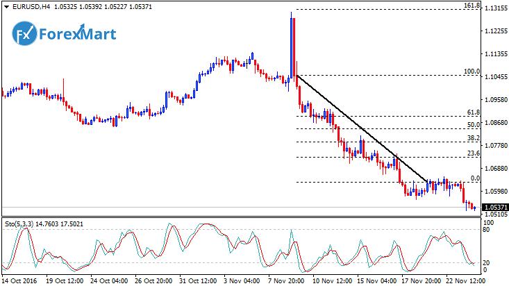 Daily Market Analysis from ForexMart-eurusdfund23.png